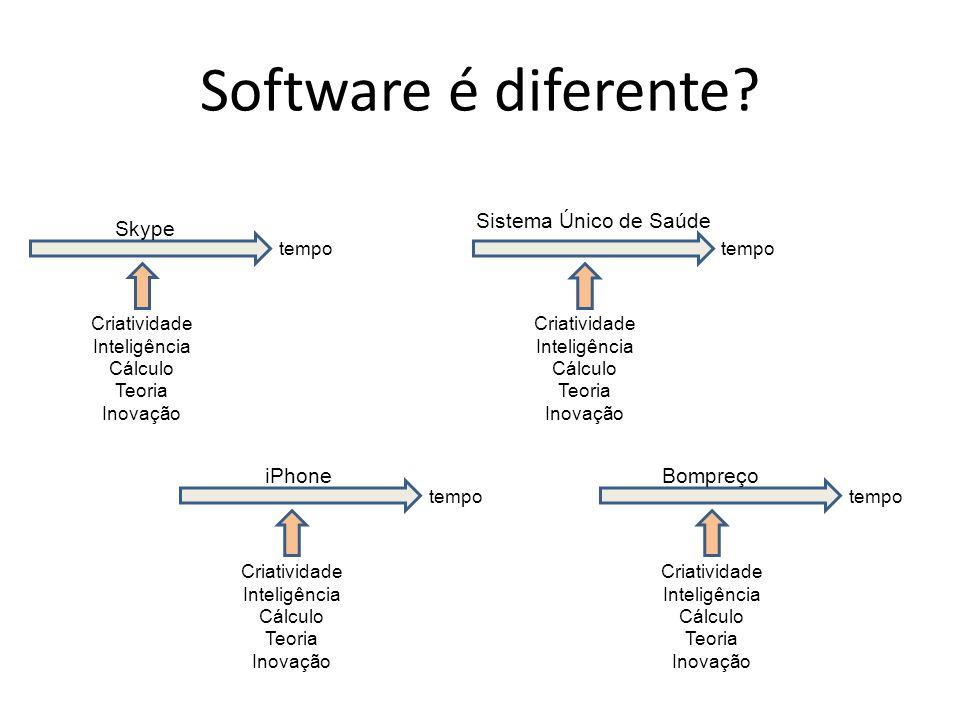 Software é diferente? Criatividade Inteligência Cálculo Teoria Inovação tempo Skype Criatividade Inteligência Cálculo Teoria Inovação tempo iPhone Cri