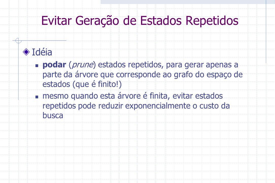 Evitar Geração de Estados Repetidos Idéia podar (prune) estados repetidos, para gerar apenas a parte da árvore que corresponde ao grafo do espaço de e