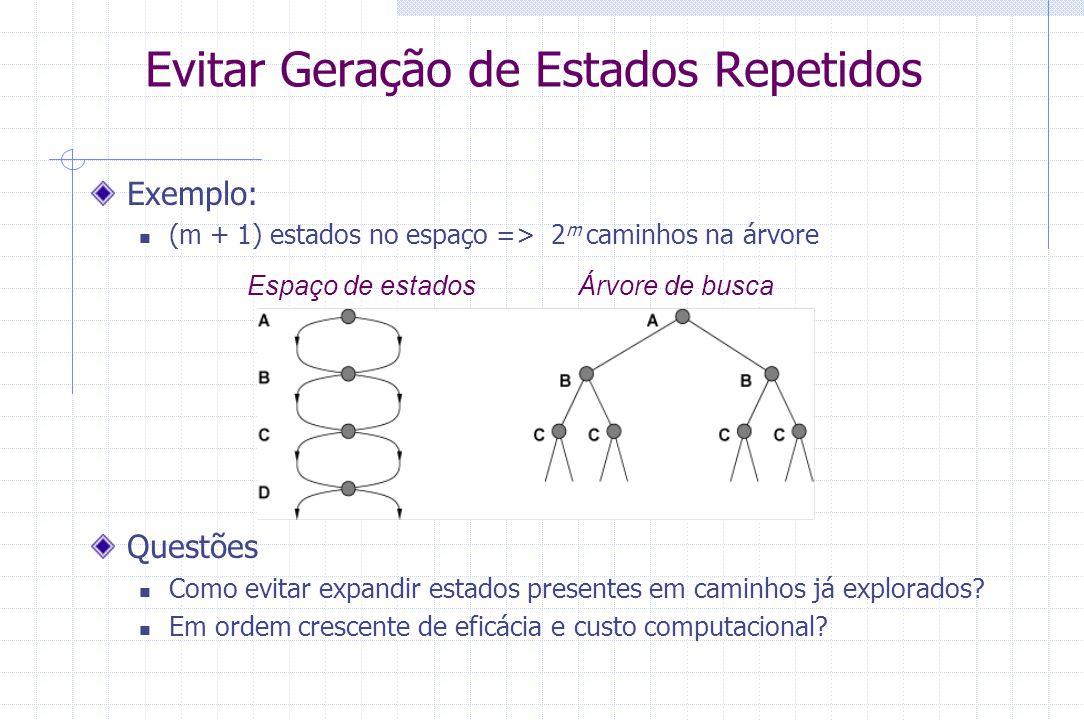 Evitar Geração de Estados Repetidos Exemplo: (m + 1) estados no espaço => 2 m caminhos na árvore Questões Como evitar expandir estados presentes em ca