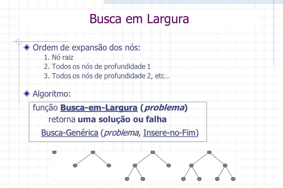Exemplo: Jogo dos 8 números 458 16 732 58 416 732 458 716 32 458 6 732 1 up down right 123 46 78 5 downright