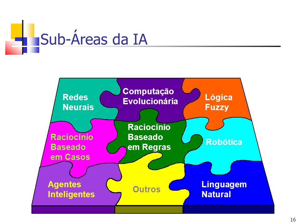 16 Sub-Áreas da IA Redes Neurais Lógica Fuzzy Computação Evolucionária Agentes Inteligentes Linguagem Natural Robótica Raciocínio Baseado em Casos Raciocínio Baseado em Regras Outros