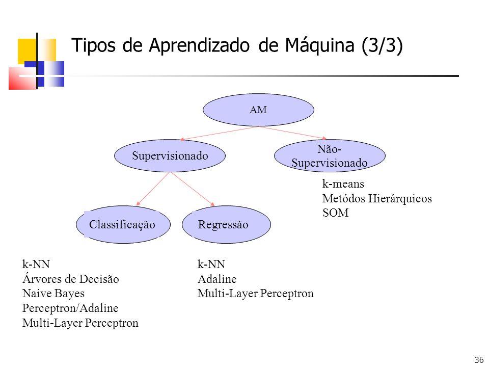 36 Tipos de Aprendizado de Máquina (3/3) AM Supervisionado Não- Supervisionado ClassificaçãoRegressão k-NN Árvores de Decisão Naive Bayes Perceptron/Adaline Multi-Layer Perceptron k-NN Adaline Multi-Layer Perceptron k-means Metódos Hierárquicos SOM