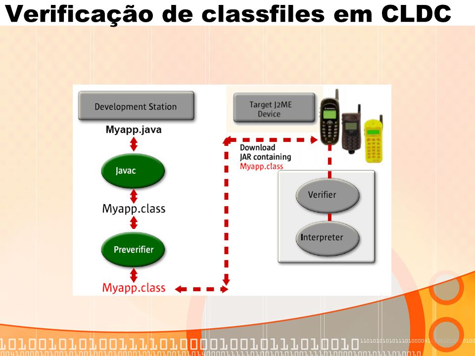 Verificação de classfiles em CLDC
