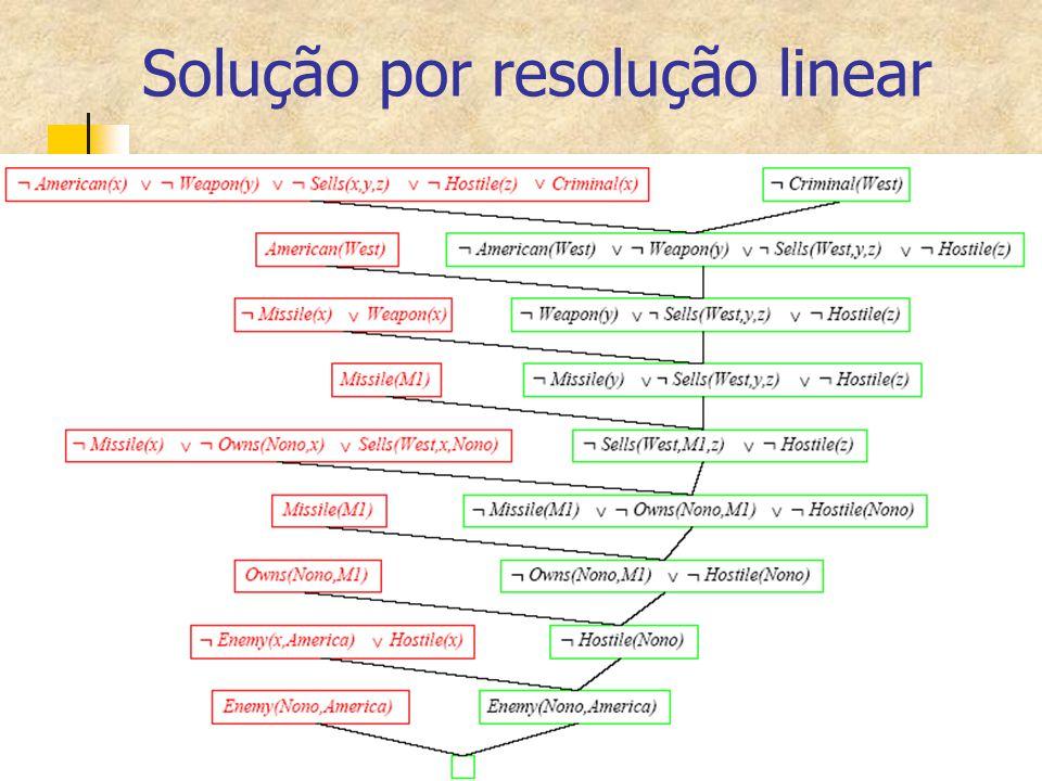 Solução por resolução linear