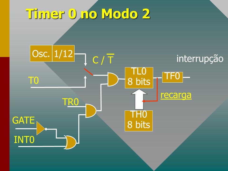 Timer 0 no Modo 2 Osc. 1/12 TL0 8 bits TH0 8 bits TF0 T0 TR0 INT0 GATE interrupção C / T recarga