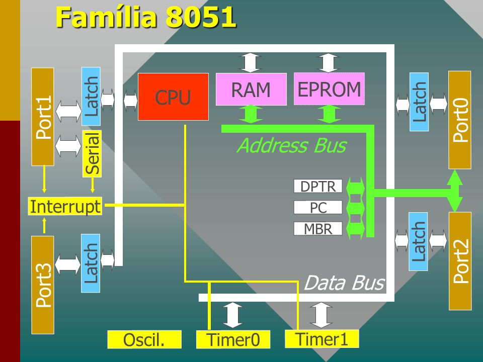 Família 8051 Port1 Port3 Port2 Port0 Serial Timer1 CPU RAM EPROM Timer0Oscil. Latch DPTR PC MBR Interrupt Data Bus Address Bus