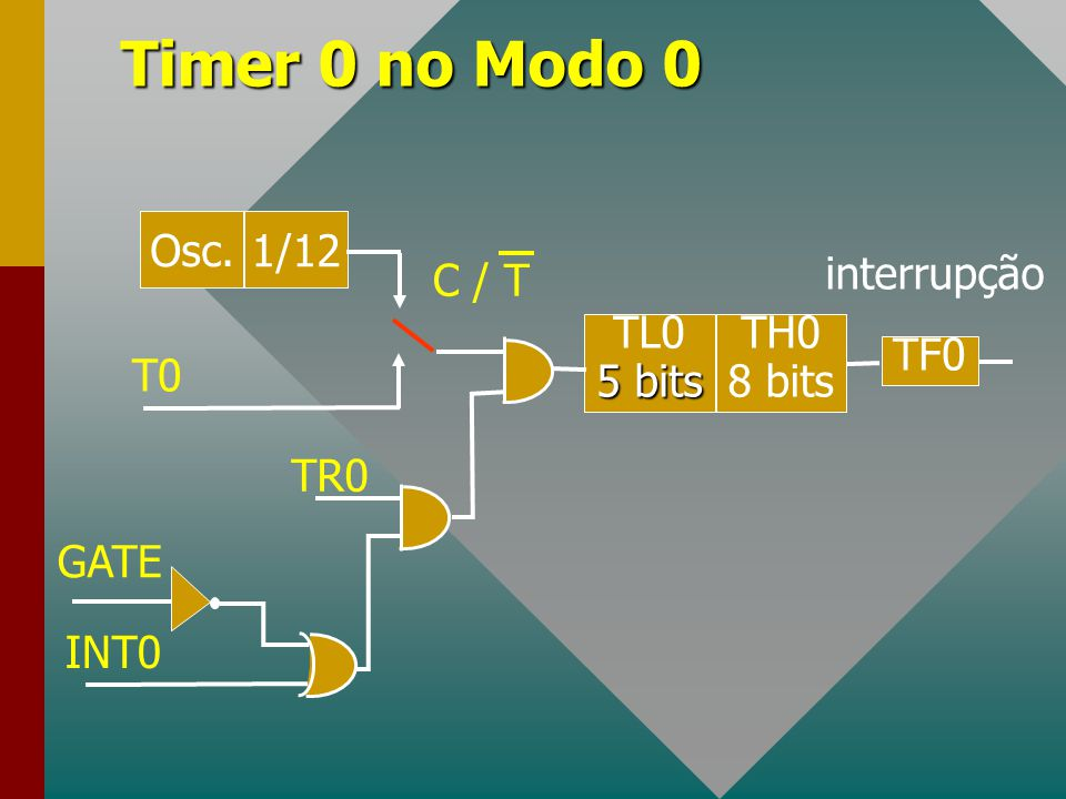 Timer 0 no Modo 0 Osc. 1/12 TL0 5 bits TH0 8 bits TF0 T0 TR0 INT0 GATE interrupção C / T