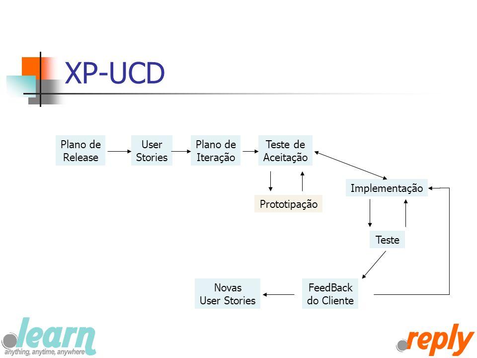 XP-UCD Plano de Release User Stories Teste de Aceitação Prototipação Plano de Iteração Implementação Teste FeedBack do Cliente Novas User Stories