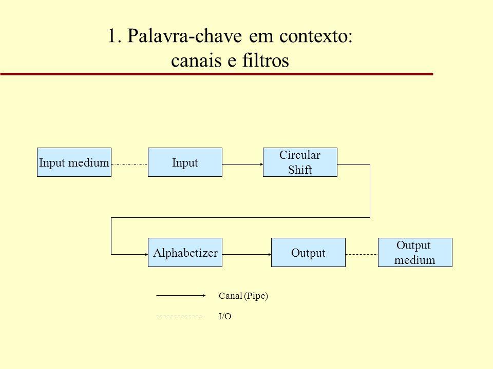 1. Palavra-chave em contexto: canais e filtros Input mediumInput Circular Shift Output medium OutputAlphabetizer Canal (Pipe) I/O