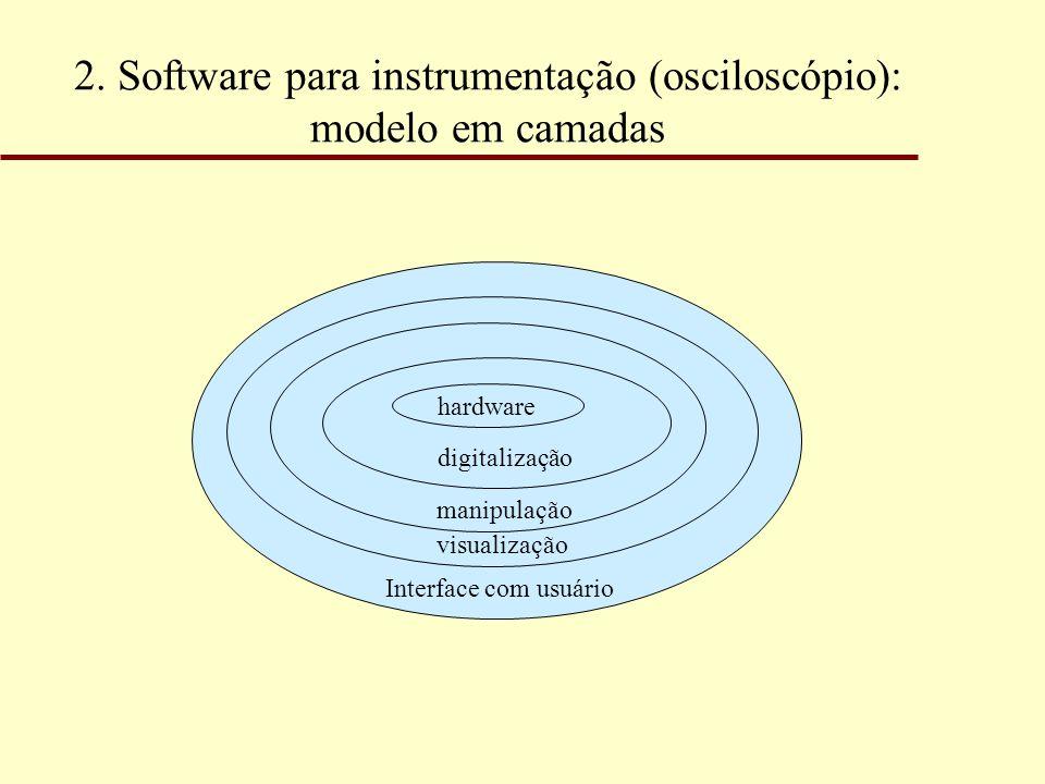 2. Software para instrumentação (osciloscópio): modelo em camadas hardware digitalização manipulação visualização Interface com usuário