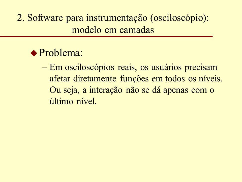 2. Software para instrumentação (osciloscópio): modelo em camadas u Problema: –Em osciloscópios reais, os usuários precisam afetar diretamente funções