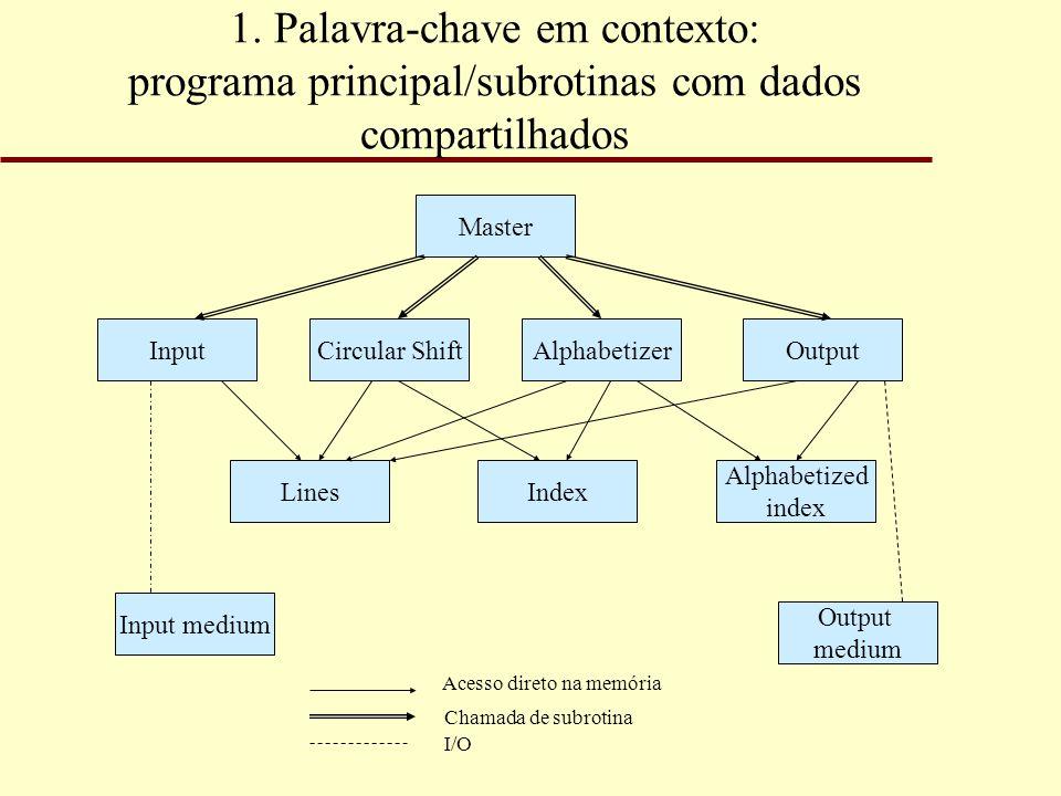 1. Palavra-chave em contexto: programa principal/subrotinas com dados compartilhados Master OutputAlphabetizerCircular ShiftInput Alphabetized index I
