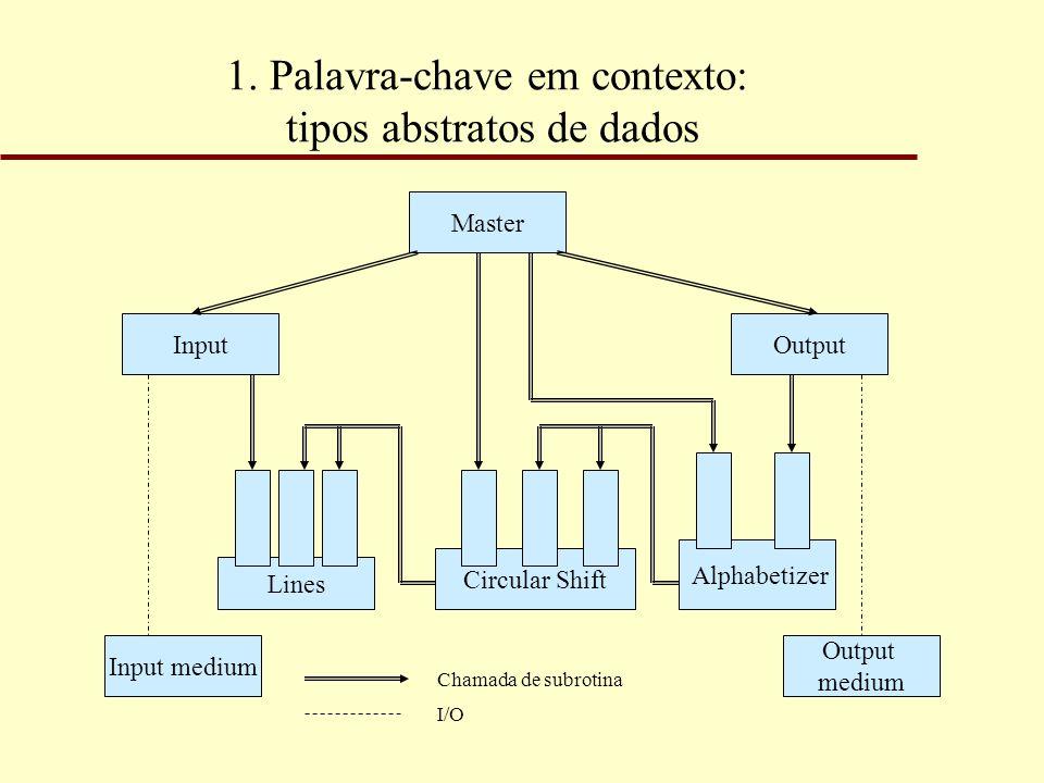 1. Palavra-chave em contexto: tipos abstratos de dados Master Output Circular Shift Input Alphabetizer Lines Output medium Input medium Chamada de sub