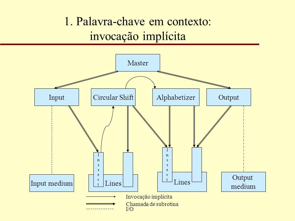 1. Palavra-chave em contexto: invocação implícita Master Output Lines Input Lines Output medium Input medium Chamada de subrotina InssertInssert Circu