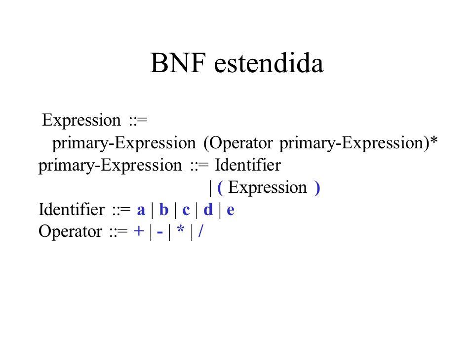 BNF estendida Expression ::= primary-Expression (Operator primary-Expression)* primary-Expression ::= Identifier | ( Expression ) Identifier ::= a | b