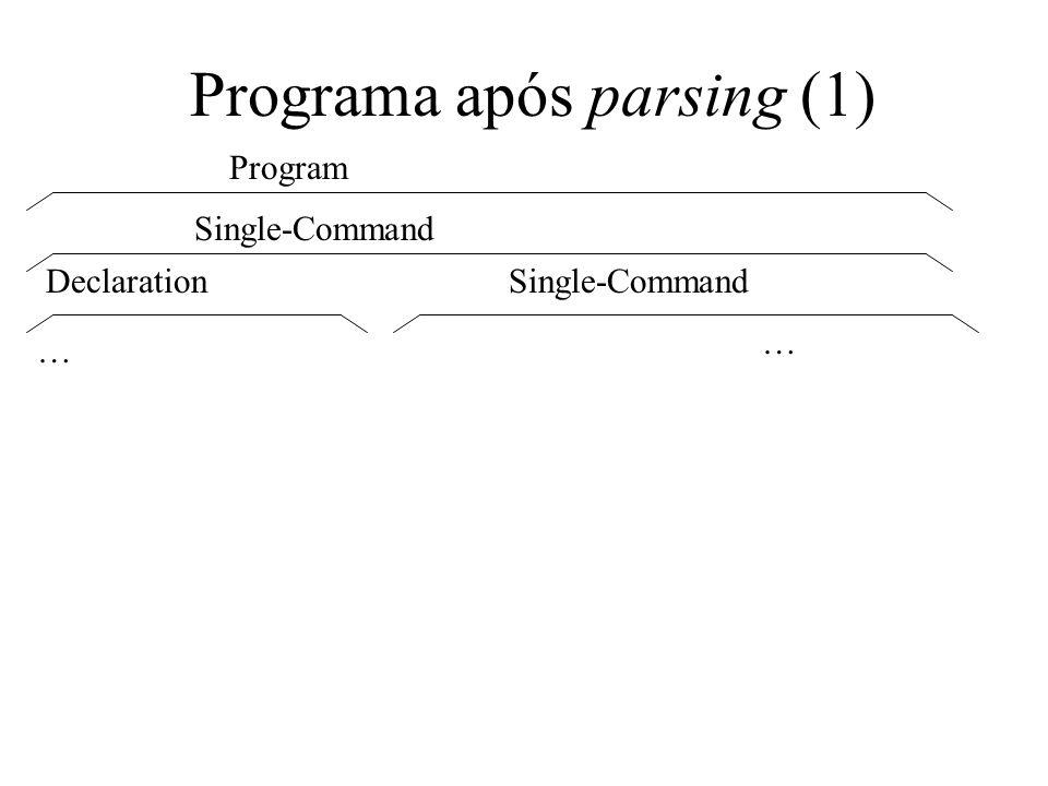 Programa após parsing (2) Declaration Single-Declaration Ident.