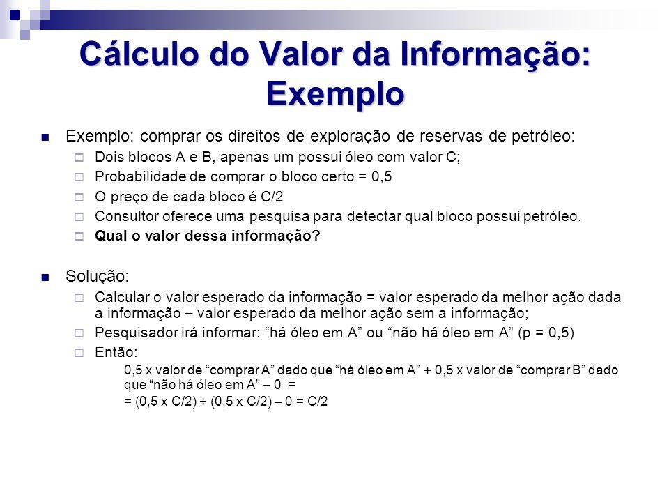 Cálculo do Valor da Informação: Exemplo Exemplo: comprar os direitos de exploração de reservas de petróleo:  Dois blocos A e B, apenas um possui óleo