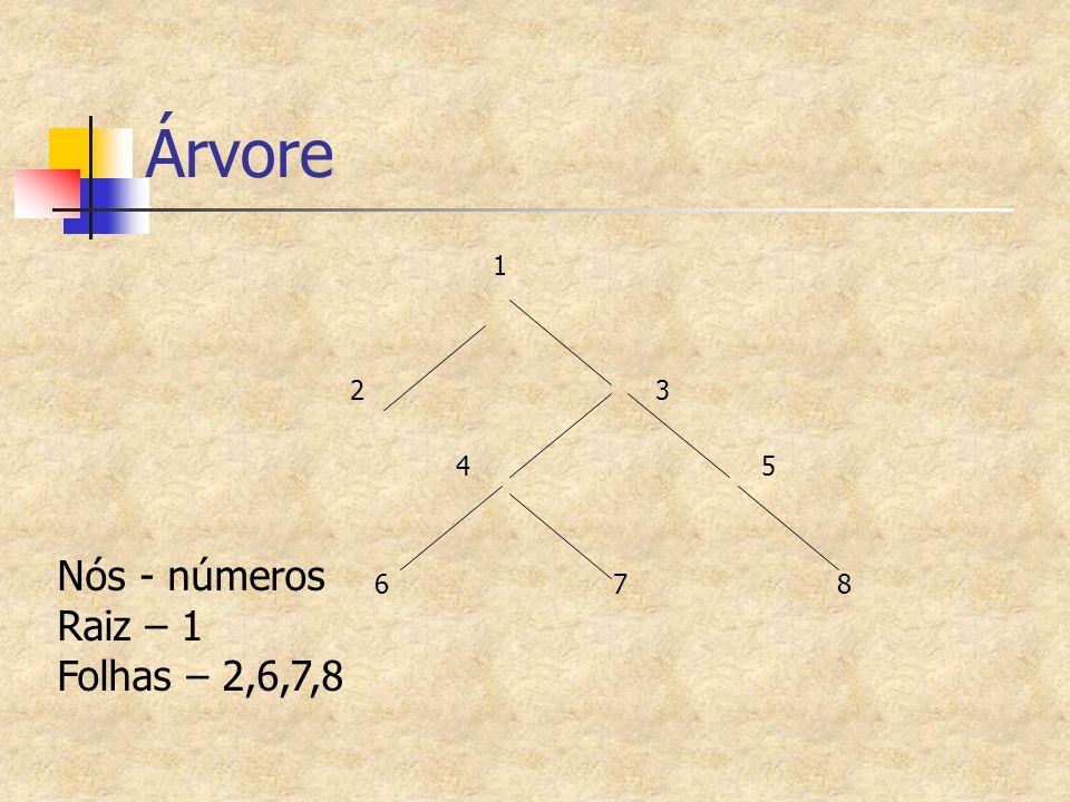 Árvore 1 2 3 4 5 6 7 8 Nós - números Raiz – 1 Folhas – 2,6,7,8