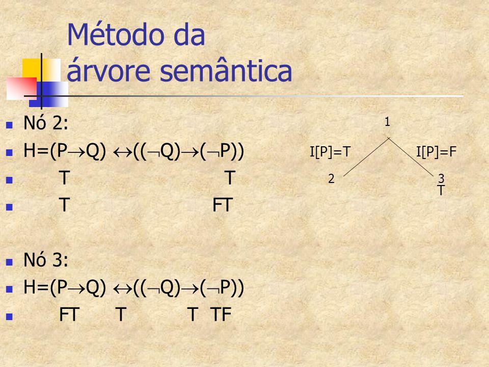 Método da árvore semântica Nó 2: H=(P  Q)  ((  Q)  (  P)) T T T FT Nó 3: H=(P  Q)  ((  Q)  (  P)) FT T T TF 1 2 3 I[P]=T I[P]=F T