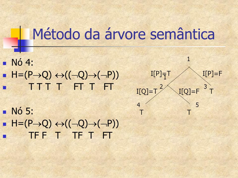 Método da árvore semântica Nó 4: H=(P  Q)  ((  Q)  (  P)) T T T T FT T FT Nó 5: H=(P  Q)  ((  Q)  (  P)) TF F T TF T FT 1 2 3 I[P]=T I[P]=F
