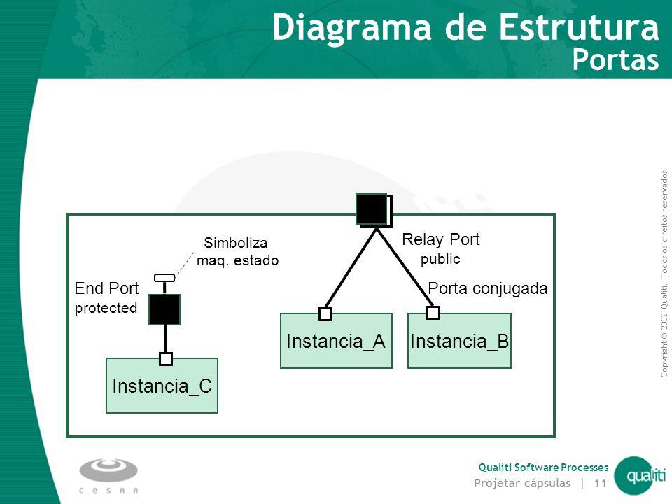 Copyright © 2002 Qualiti. Todos os direitos reservados. Qualiti Software Processes Projetar cápsulas | 11 Diagrama de Estrutura Portas Instancia_B Por