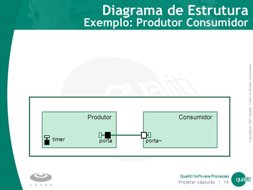 Copyright © 2002 Qualiti. Todos os direitos reservados. Qualiti Software Processes Projetar cápsulas | 14 Diagrama de Estrutura Exemplo: Produtor Cons