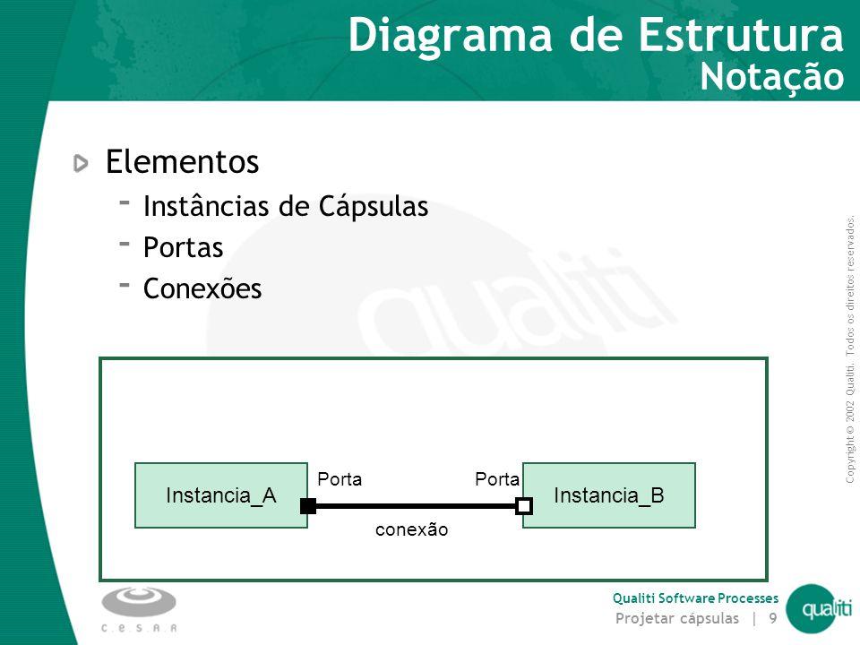 Copyright © 2002 Qualiti. Todos os direitos reservados. Qualiti Software Processes Projetar cápsulas | 9 Diagrama de Estrutura Notação Elementos  Ins