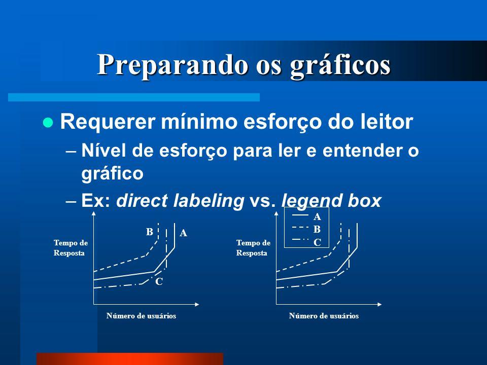 Preparando os gráficos Requerer mínimo esforço do leitor –Nível de esforço para ler e entender o gráfico –Ex: direct labeling vs. legend box B A C Núm