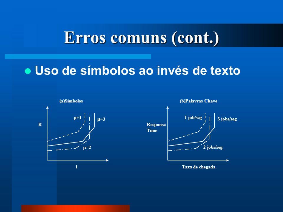 Erros comuns (cont.) Uso de símbolos ao invés de texto  =1  =3  =2 l R (a)Símbolos 1 job/seg 3 jobs/seg 2 jobs/seg Taxa de chegada Response Time (b