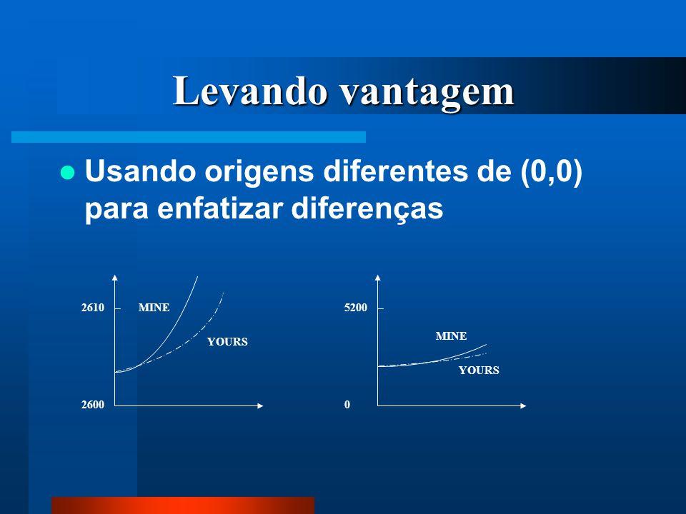 Levando vantagem Usando origens diferentes de (0,0) para enfatizar diferenças 5200 0 MINE YOURS 2610 2600 MINE YOURS