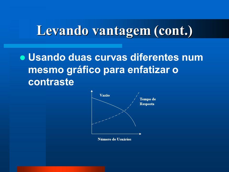 Levando vantagem (cont.) Usando duas curvas diferentes num mesmo gráfico para enfatizar o contraste Número de Usuários Vazão Tempo de Resposta