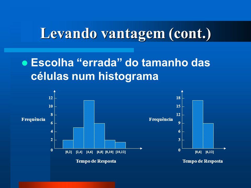 """Levando vantagem (cont.) Escolha """"errada"""" do tamanho das células num histograma Frequência Tempo de Resposta [0,2] 0 4 6 8 10 12 [2,4][4,6][6,8][8,10]"""