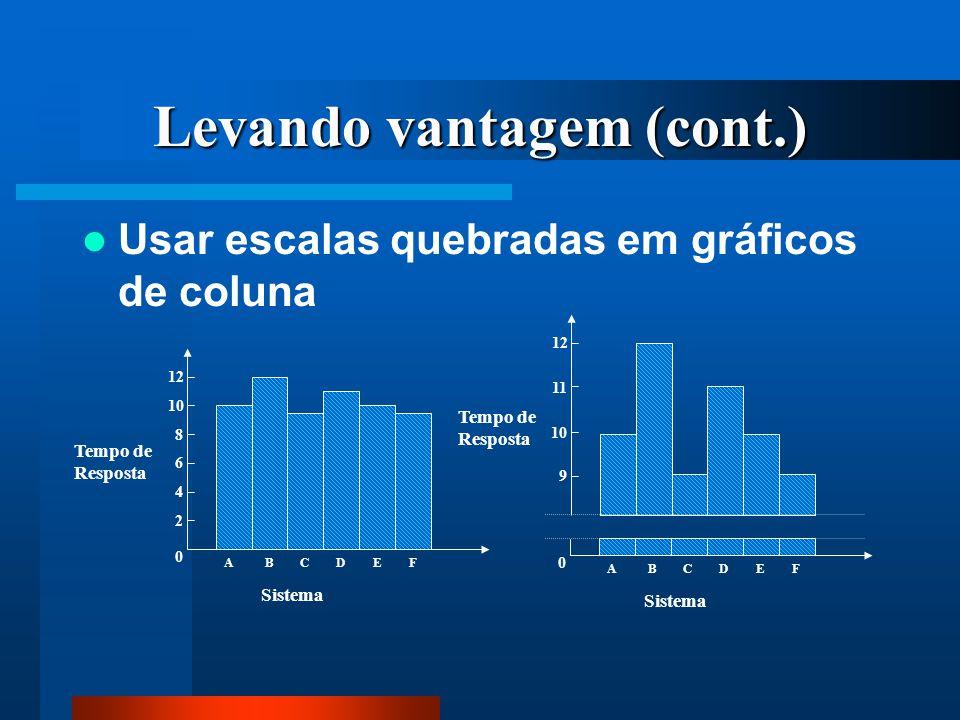 Levando vantagem (cont.) Usar escalas quebradas em gráficos de coluna Tempo de Resposta Sistema A 0 4 6 8 10 12 BCDEF 2 Tempo de Resposta 9 10 11 12 S