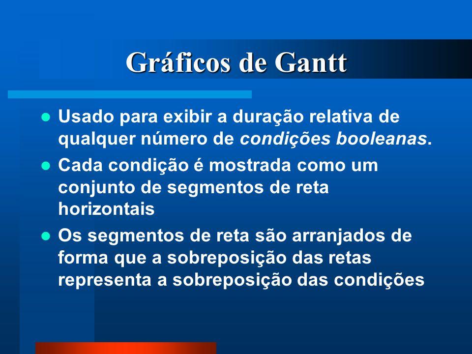 Gráficos de Gantt Usado para exibir a duração relativa de qualquer número de condições booleanas. Cada condição é mostrada como um conjunto de segment