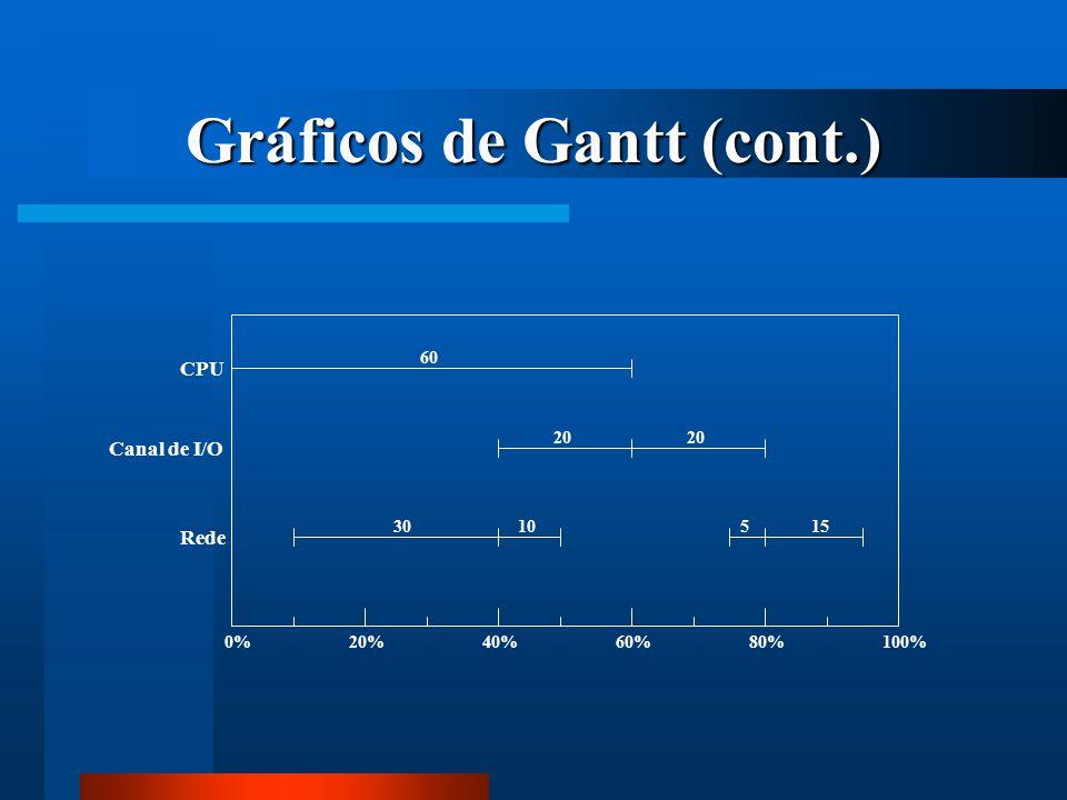 Gráficos de Gantt (cont.) 0%20%40%60%80%100% CPU Canal de I/O Rede 60 20 3010515