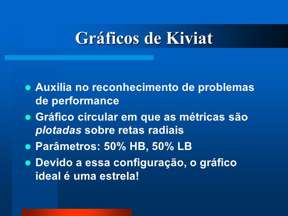 Gráficos de Kiviat Auxilia no reconhecimento de problemas de performance Gráfico circular em que as métricas são plotadas sobre retas radiais Parâmetr