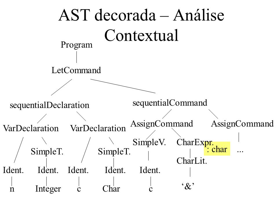 AST decorada – Análise Contextual n sequentialDeclaration Program LetCommand VarDeclaration Ident. Integer SimpleT. c Ident. Char SimpleT. sequentialC
