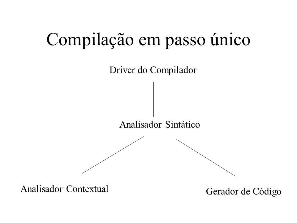 Compilação em passo único Analisador Sintático Analisador Contextual Gerador de Código Driver do Compilador