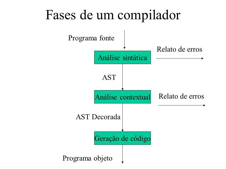 Fases de um compilador Programa fonte Programa objeto Análise sintática Análise contextual Geração de código Relato de erros AST AST Decorada