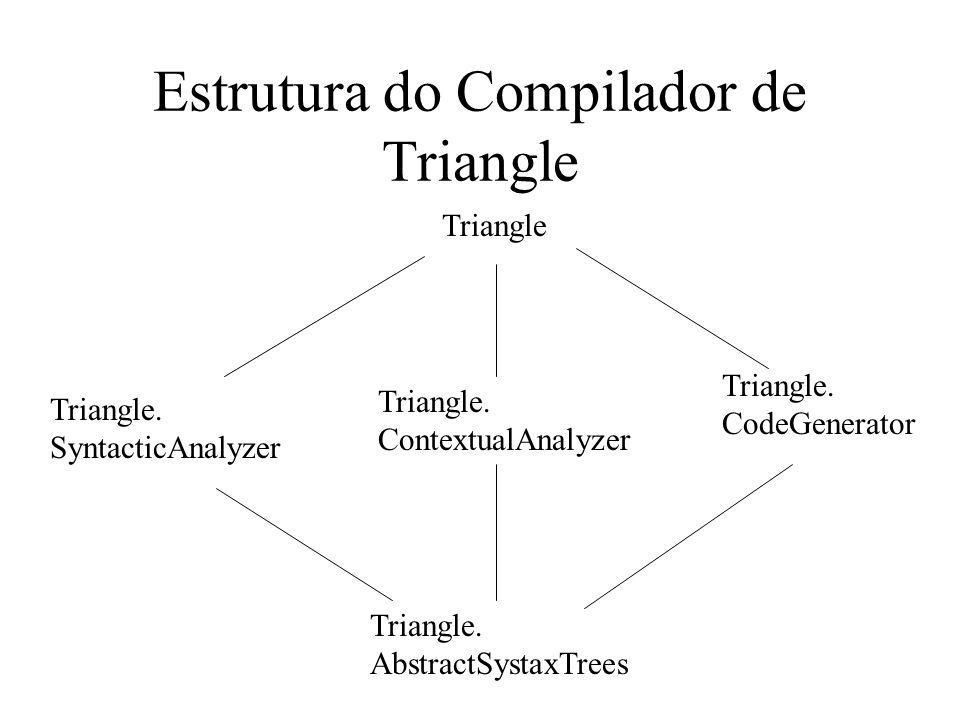 Estrutura do Compilador de Triangle Triangle. SyntacticAnalyzer Triangle. ContextualAnalyzer Triangle. CodeGenerator Triangle Triangle. AbstractSystax