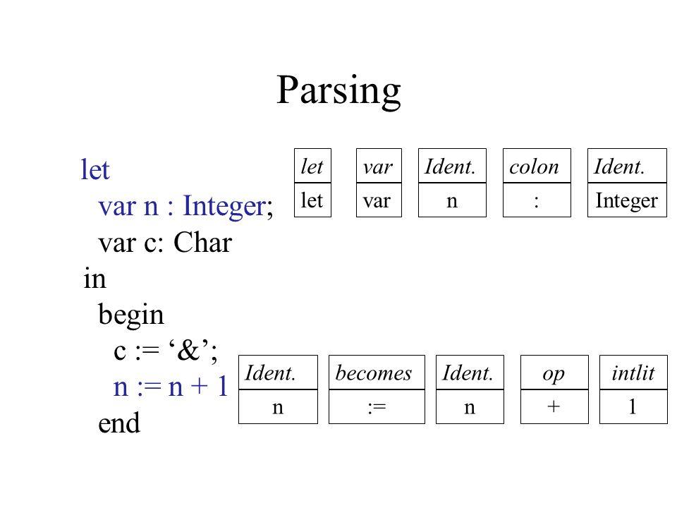 Parsing let var n : Integer; var c: Char in begin c := '&'; n := n + 1 end let var Ident. n colon : Ident. Integer Ident. n becomes := Ident. n op + i