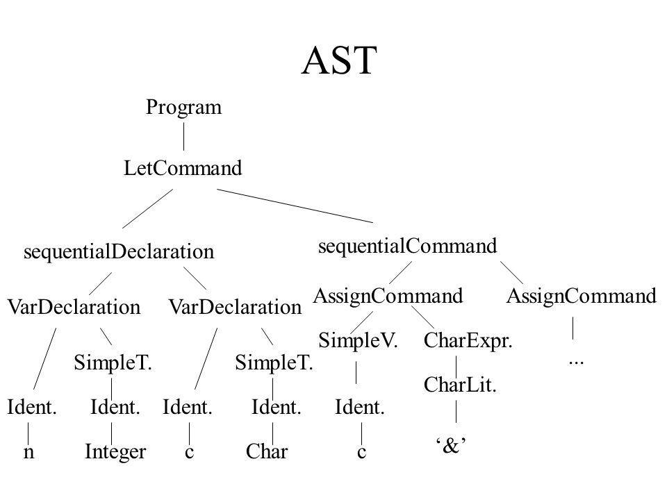 Exemplo: Compilador de Triangle public class Compiler { public static void compileProgram (...) { Parser parser = new Parser (...); Checker checker = new Checker (...); Encoder generator = new Encoder(...); Program theAST = parser.parse(); checker.check(theAST); generate.encode(theAST); }...