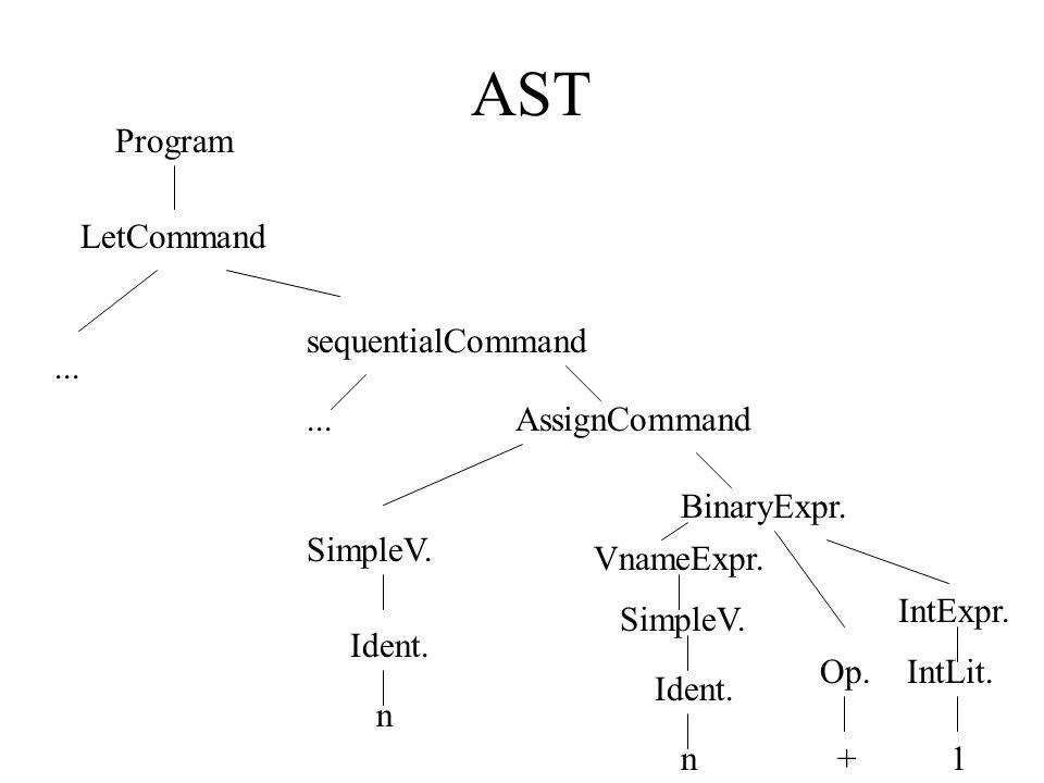 AST decorada – Análise Contextual n sequentialDeclaration Program LetCommand VarDeclaration Ident.