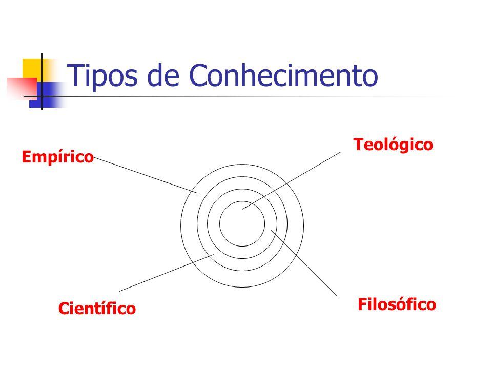 Tipos de Conhecimento Teológico Filosófico Empírico Científico