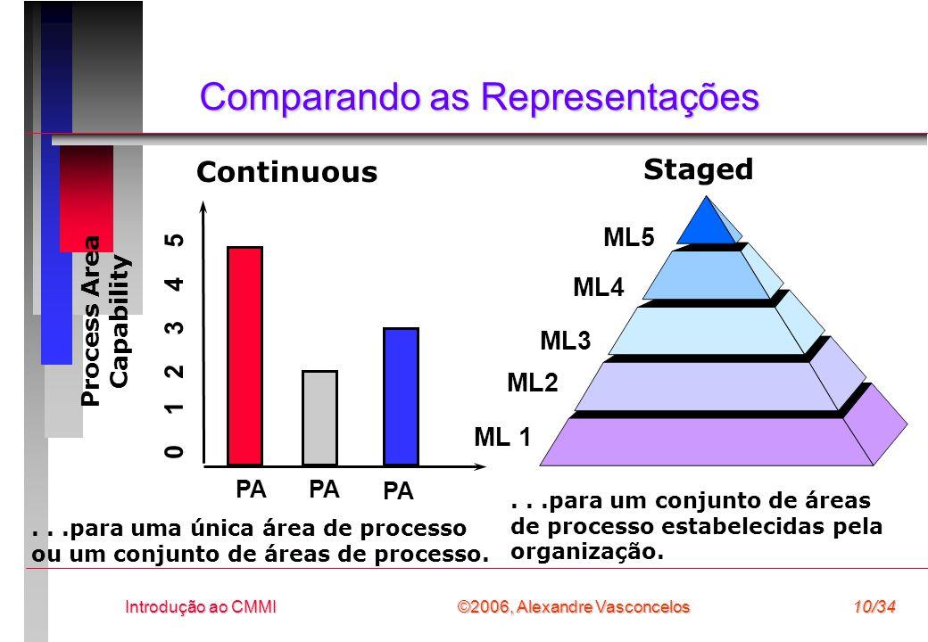 ©2006, Alexandre Vasconcelos Introdução ao CMMI10/34 Comparando as Representações Staged ML 1 ML2 ML3 ML4 ML5...para um conjunto de áreas de processo estabelecidas pela organização.