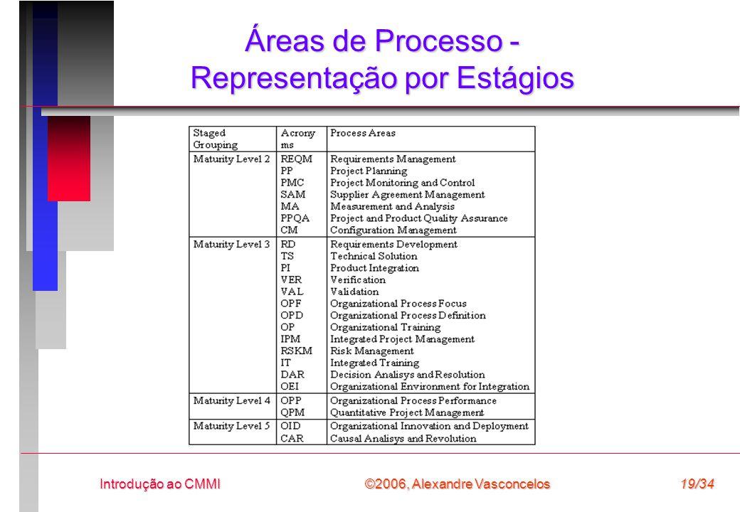 ©2006, Alexandre Vasconcelos Introdução ao CMMI19/34 Áreas de Processo - Representação por Estágios