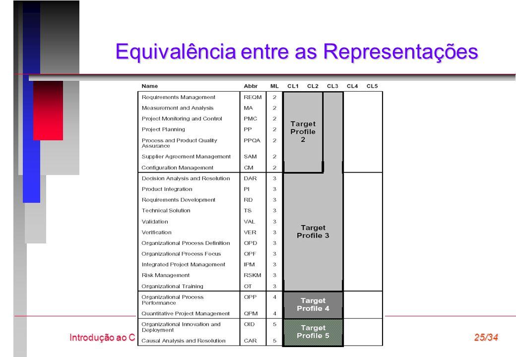 ©2006, Alexandre Vasconcelos Introdução ao CMMI25/34 Equivalência entre as Representações