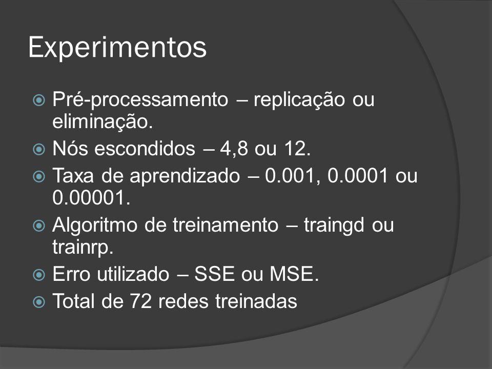 Resultados Pré-processamento - Replicação Algoritmo - trainrp Erro – sse Taxa de Aprendizagem - 0,001 Nodos Escondidos - 18