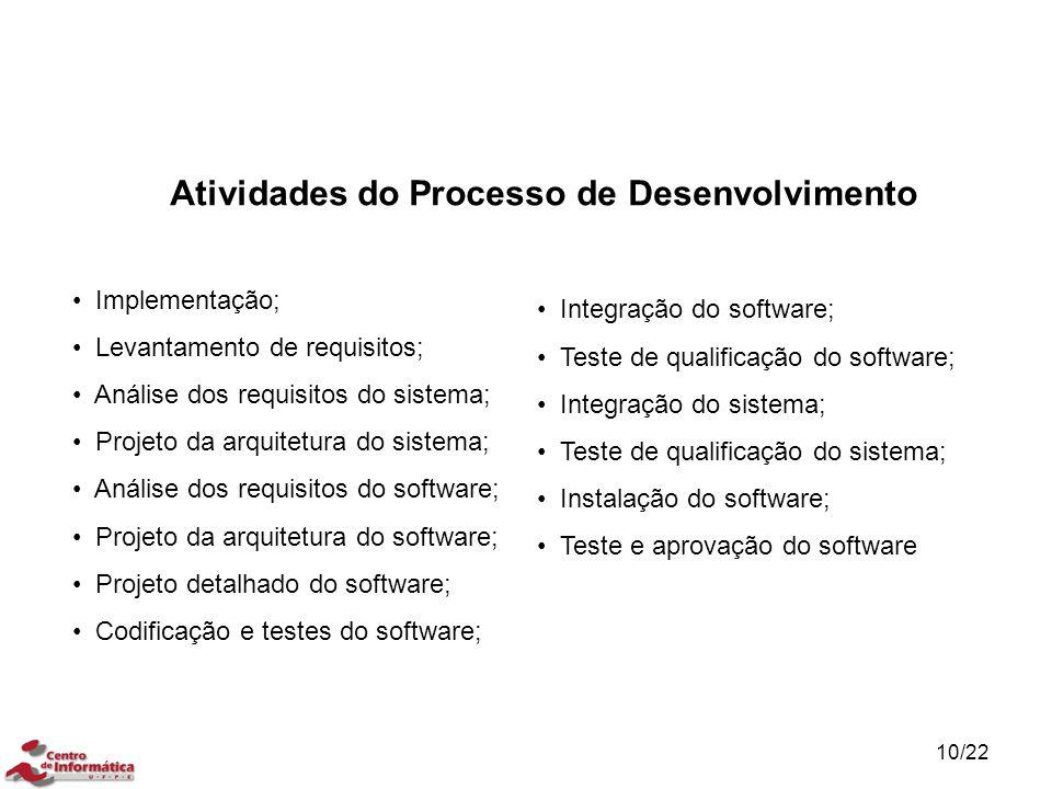 10/22 Atividades do Processo de Desenvolvimento Implementação; Levantamento de requisitos; Análise dos requisitos do sistema; Projeto da arquitetura d