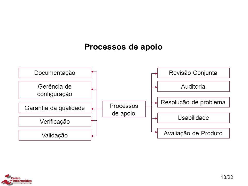13/22 Processos de apoio Documentação Gerência de configuração Garantia da qualidade Verificação Validação Resolução de problema Auditoria Usabilidade